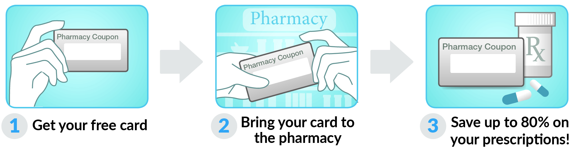 How to use Pennsylvania Drug Card Card
